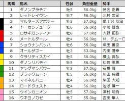 関屋記念 2017 枠順