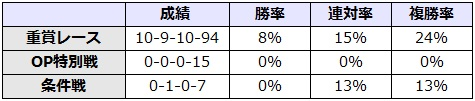 札幌記念 2017 前走のレース別データ