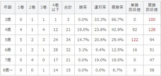 エルムステークス 2017 年齢別データ