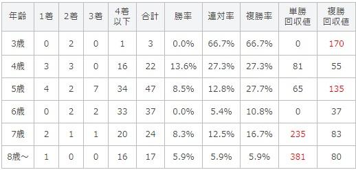 小倉記念 2017 年齢別データ