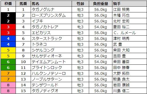 レパードステークス 2017 枠順