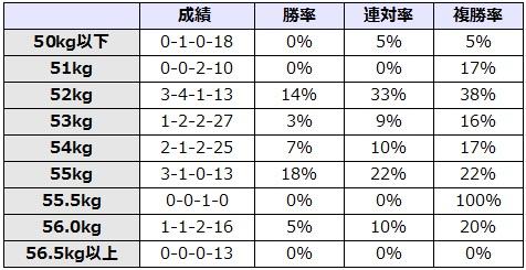 北九州記念 2017 斤量別データ