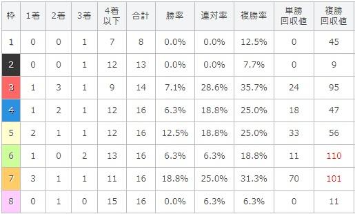 レパードステークス 2017 枠順別データ