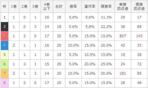 キーンランドカップ 2017 枠順別データ