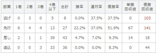 レパードステークス 2017 脚質別データ