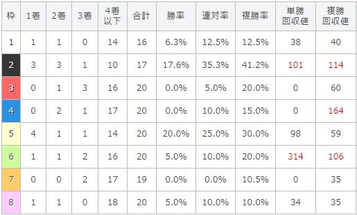 京成杯オータムハンデキャップ 2017 枠順別データ