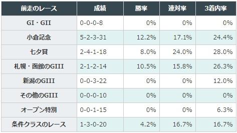 新潟記念 2017 前走のレース別データ