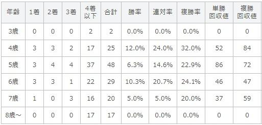 オールカマー 2017 年齢別データ