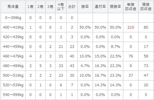 神戸新聞杯 2017 馬体重別データ