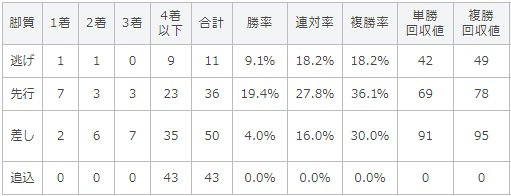 オールカマー 2017 脚質別データ