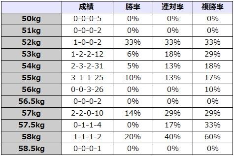 京成杯オータムハンデキャップ 2017 斤量別データ