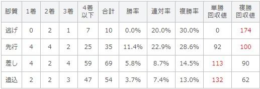 新潟記念 2017 脚質別データ