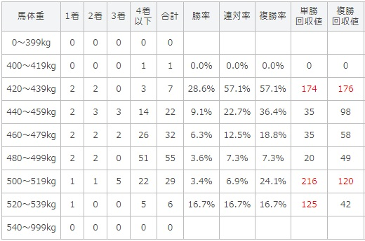 京成杯オータムハンデキャップ 2017 馬体重別データ