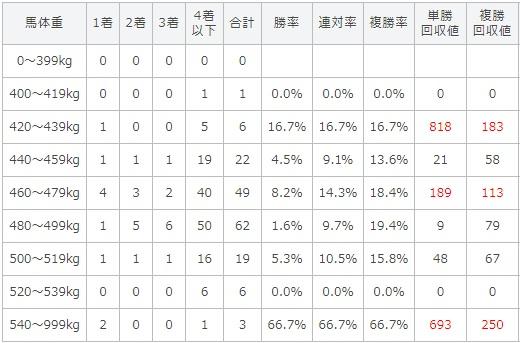 新潟記念 2017 馬体重別データ