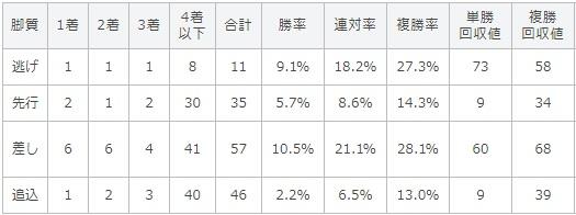 神戸新聞杯 2017 脚質別データ