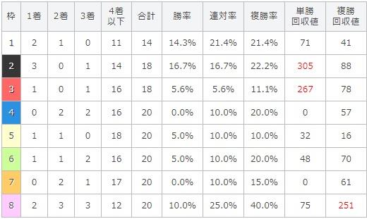 セントウルステークス 2017 枠順別データ