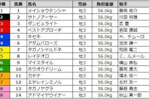 神戸新聞杯 2017 枠順