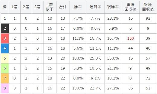 神戸新聞杯 2017 枠順別データ