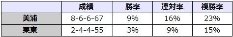 京成杯オータムハンデキャップ 2017 所属別データ