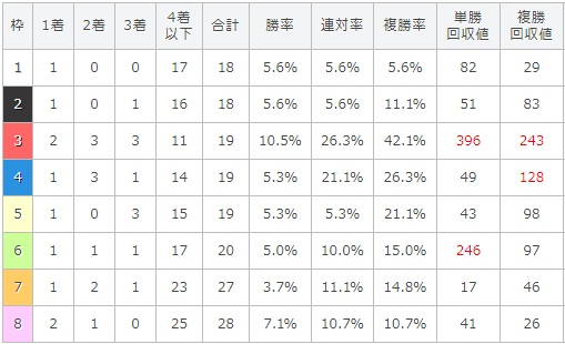 新潟記念 2017 枠順別データ
