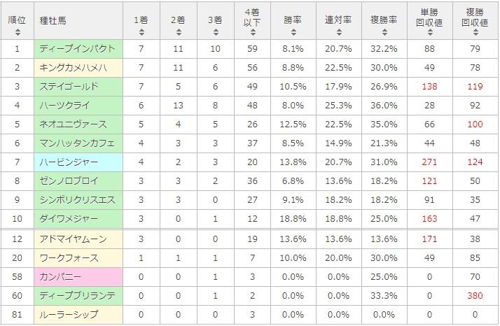 神戸新聞杯 2017 種牡馬別データ