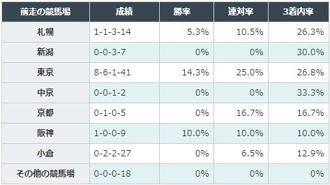 ローズステークス 2017 前走の競馬場別データ