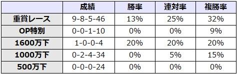神戸新聞杯 2017 前走のレース別データ