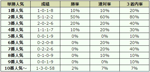 京成杯オータムハンデ 2017 オッズデータ
