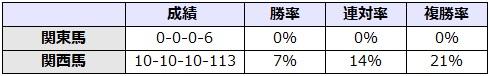 神戸新聞杯 2017 所属別データ