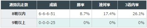 セントライト記念 2017 通算出走数別データ