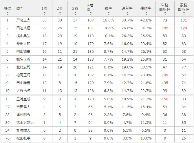京成杯オータムハンデキャップ 2017 騎手別データ