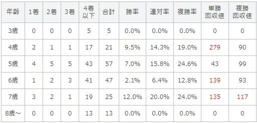 新潟記念 2017 年齢別データ