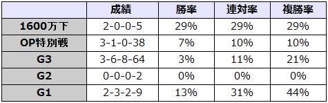 京成杯オータムハンデキャップ 2017 前走のレース別データ