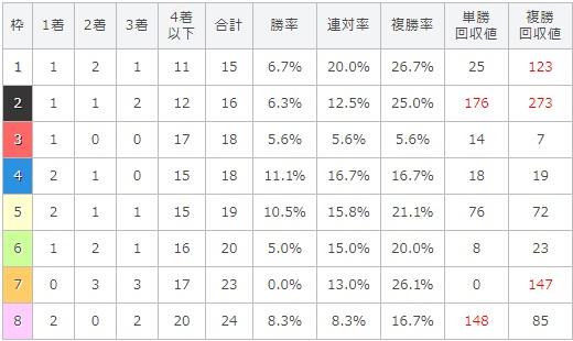 ローズステークス 2017 枠順別データ