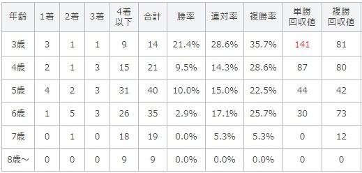シリウスステークス 2017 年齢別データ