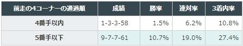 神戸新聞杯 2017 前走の4コーナーの通過順別データ