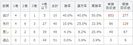 セントウルステークス 2017 脚質別データ
