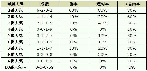 神戸新聞杯 2017 オッズデータ