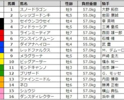 スプリンターズステークス 2017 枠順