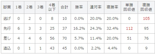 セントライト記念 2017 脚質別データ