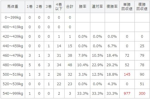 スプリンターズステークス 2017 馬体重別データ