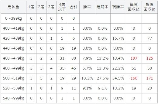 セントウルステークス 2017 馬体重別データ