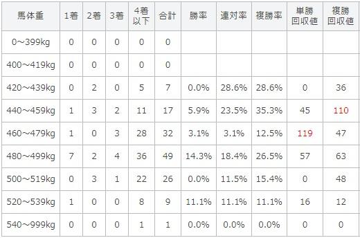 オールカマー 2017 馬体重別データ