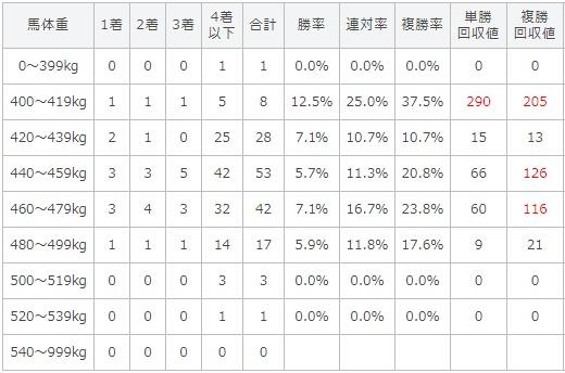 ローズステークス 2017 馬体重別データ