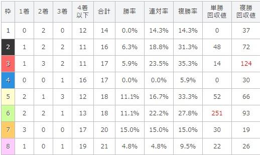 オールカマー 2017 枠順別データ