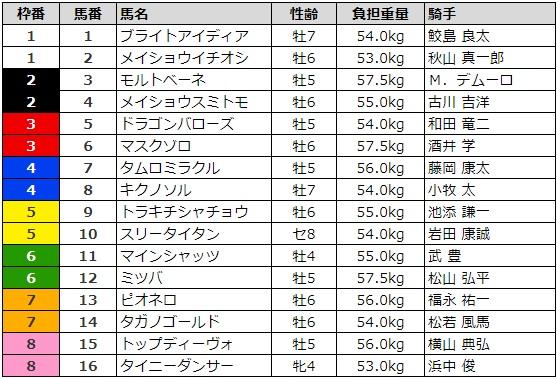 シリウスステークス 2017 枠順