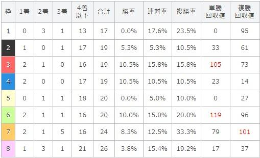 セントライト記念 2017 枠順別データ