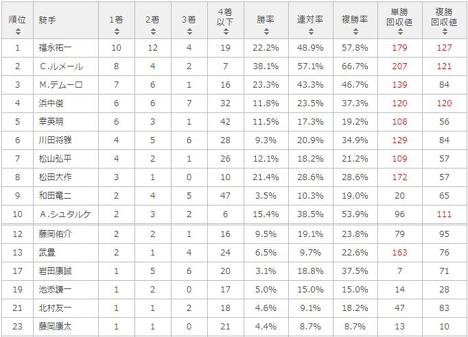 神戸新聞杯 2017 騎手別データ