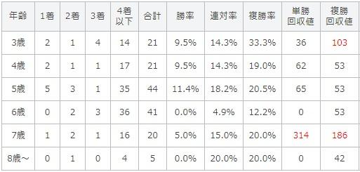 京成杯オータムハンデキャップ 2017 年齢別データ