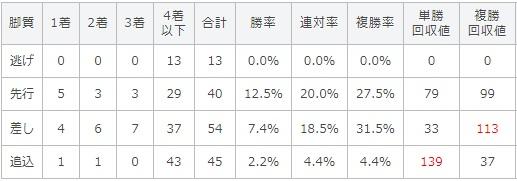 京成杯オータムハンデキャップ 2017 脚質別データ